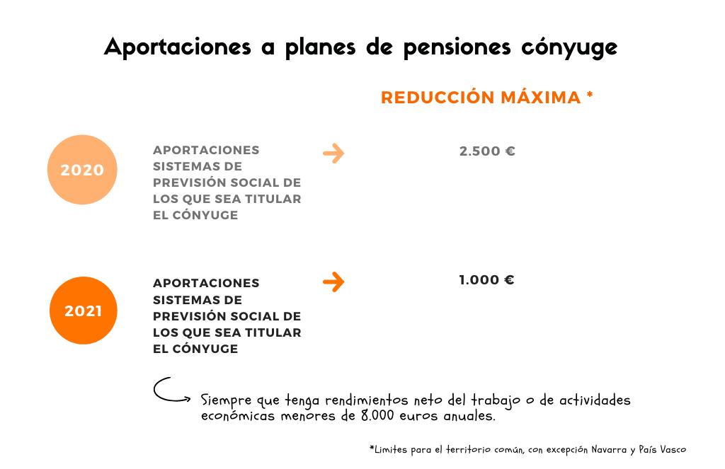 Aportaciones- planes- pensiones-conyuge.png
