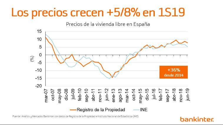 Seguira Subiendo El Precio De La Vivienda En Espana Blog Bankinter