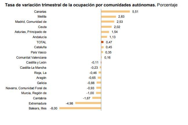 Cuáles Son Las Comunidades Autónomas Con Más Y Menos Paro Blog Bankinter